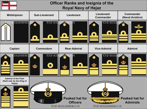 Royal Navy Officer Rank Insignia