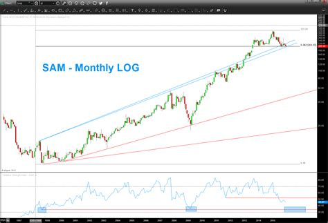 Sam Adams Stock Graph