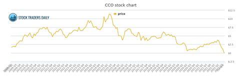 Stock CCO
