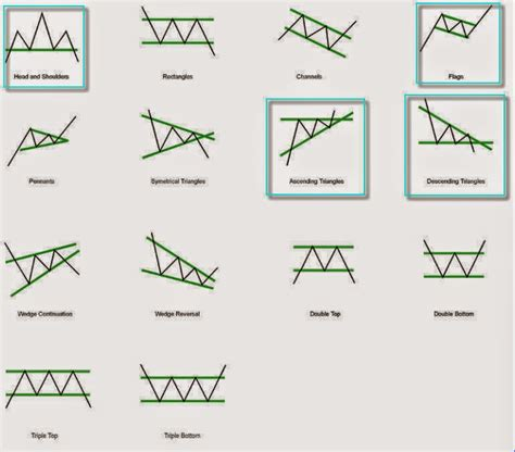 Stock Chart Patterns