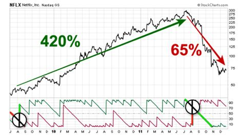 Stocks X Pattern