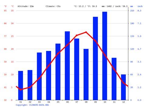 Tokyo Japan Climate