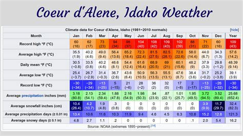 Weather Coeur D'alene Idaho