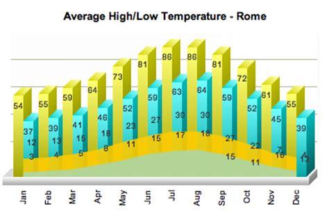Weather Rome Ita