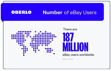 eBay User Growth