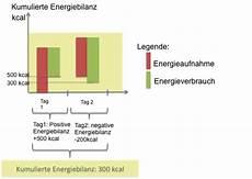 wieviel energie glykogenspeicher rezeptrechner