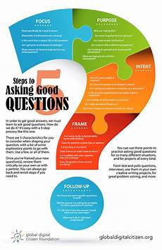 how to know how much to ask for your used car yourmechanic advice use these 5 steps to learn how to ask good questions infographic earning how to ask good