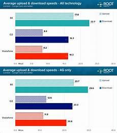 fastest mobile broadband ee still the fastest network for 4g mobile broadband