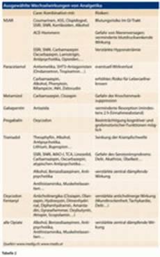 Wechselwirkung Medikamente Tabelle - schmerztherapie im alter auf wechselwirkungen achten