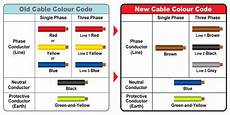 electric wire european electric wire color code