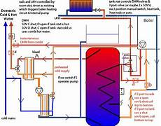 convert unvented cylinder to heat bank with combi and pv