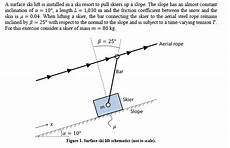 1 draw the free diagram of the skier during