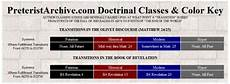 dispensationalist dementia doomsday dispensationalism study archive preteristarchive com