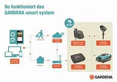 gardena smart system smart garden technik ab 2016