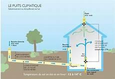 Puit Provencal Prix Le Puits Canadien Une Ventilation Naturelle Qui S Adapte