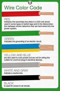 meaning of electrical wire color codes electrical engineering world electricidad diagrama