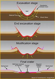 how do craters form impact cratering lab