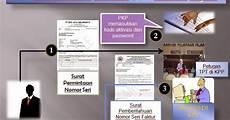 contoh surat permintaan nomor seri faktur pajak