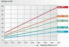 Heizleistung Heizlastberechnung Effizienzhaus