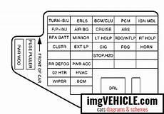 Chevrolet Cavalier Iii Fuse Box Diagrams Schemes