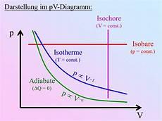 P V Diagramm K 252 Hlschrank Tracey C Overby