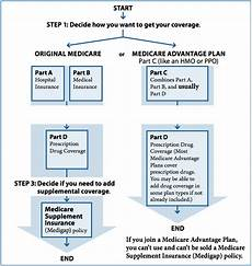 medicare surprises three surprises no one told you 65medicare org