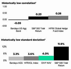 an etf that tracks dividends growths not equity returns reality shares etf trust reality