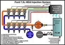 7 3 Powerstroke Diesel Heui Fuel Injection Powerstroke