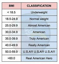 bmi classification replaces word quot obesity quot with quot american