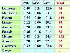 inran tabella composizione alimenti 187 tabelle nutrizionali