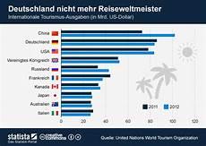 infografik deutschland nicht mehr reiseweltmeister statista