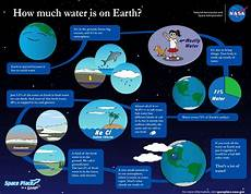 earth science lesson plans high school 13395 how much water on earth with images high school lesson plans secondary science education