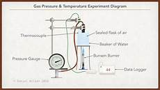 Experiment To Investigate The Gas Pressure