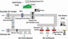 a typical hvac system for a commercial building download scientific diagram