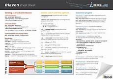 maven options cheat sheet mvn commands more jrebel
