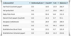 wieviel kohlenhydrate hat reis n 228 hrwerttabellen f 252 r lebensmittel www kohlenhydrate