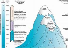 Higher Peak Altitude Chart Altitude Adaptation Leaders In Pharmaceutical Business