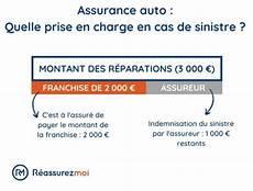 Rachat De Franchise Et Location 7 Conseils R 233 Assurez Moi