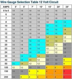 Wire Ratings Chart Help Expedition Portal