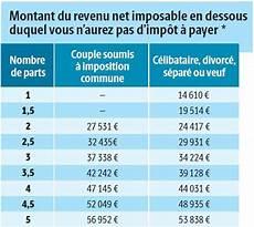 Les Revenus Maximaux Pour Ne Pas 234 Tre Imposable En 2018