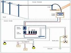 basic household electrical wiring wiring