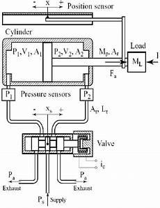 Schematic Diagram Of Acting Pneumatic Actuator