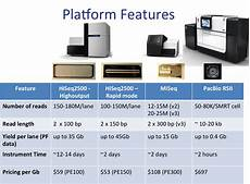 illumina sequencing cost next generation sequencing dna technologies