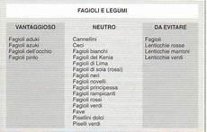 alimenti per gruppo sanguigno dieta gruppo sanguigno 0 dieta dimagrante veloce