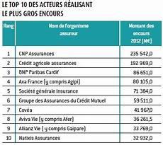 classement assurance vie 2016 classement des 30 premiers producteurs d assurance vie