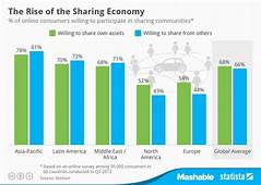 Chart The Rise Of Sharing Economy  Statista