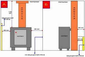 перенос газового котла в частном доме горяч ий ключ