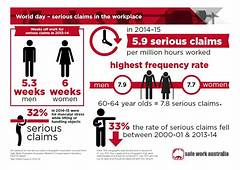World Day – Serious Claims In The Workplace  Safe Work