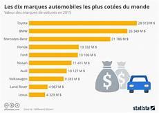 top 10 constructeur automobile 2017 graphique les dix marques automobiles les plus cot 233 es au