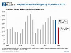 corporate tax receipts took an unprecedented drop this year